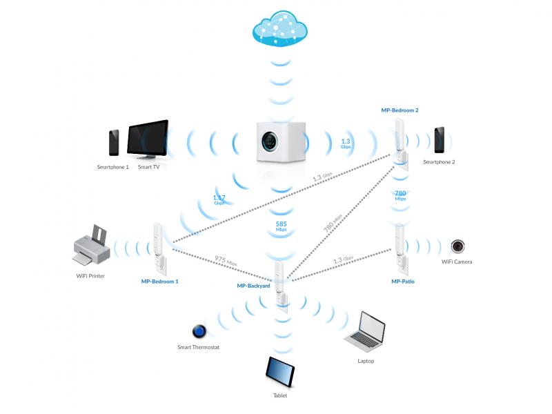 amplifi turbocharged 802 11ac wi-fi system