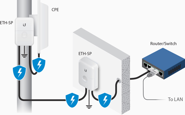 Ethernet Surge Protector Mywifi No